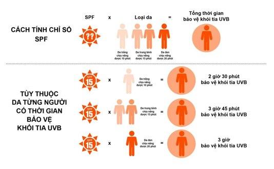 6 cách để người đi xe đạp tự bảo vệ mình khỏi ánh nắng mặt trời. 2